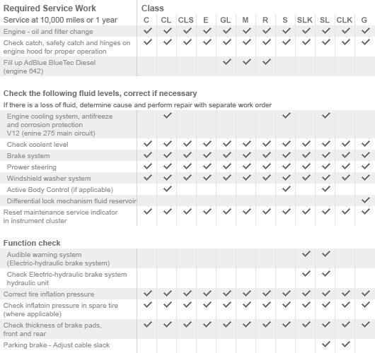Mercedes benz sprinter maintenance schedule for Mercedes benz service plan