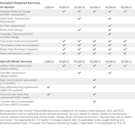 Lexus rx400h maintenance schedule