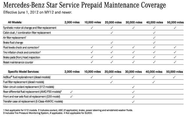 prepaid maintenance cost forums