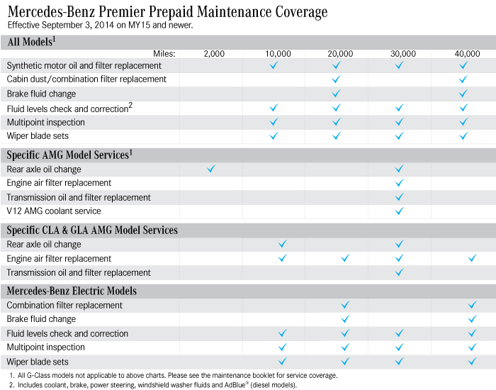 MB Maintenance Schedule